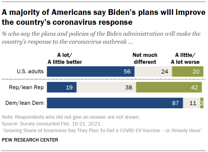 Chart shows a majority of Americans say Biden's plans will improve the country's coronavirus response