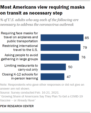 Chart shows most Americans view requiring masks on transit as necessary step