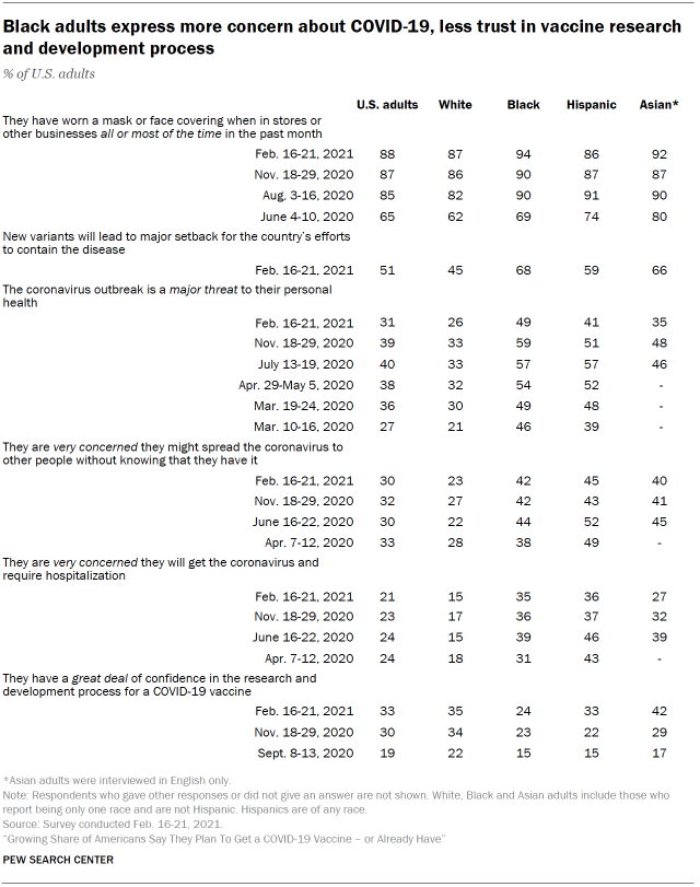 Table shows Black adults express more concern about COVID-19, less trust in vaccine research and development process