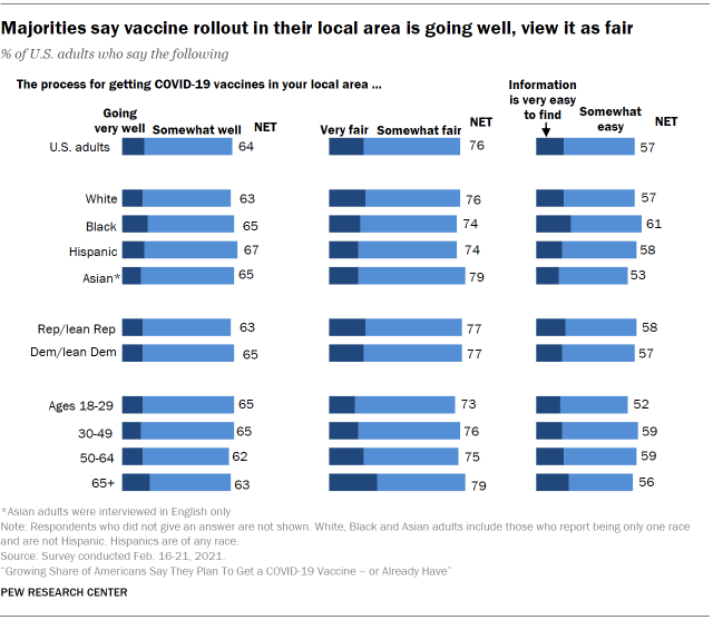 Chart shows majorities say vaccine rollout in their local area is going well, view it as fair