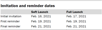 Chart shows invitation and reminder dates