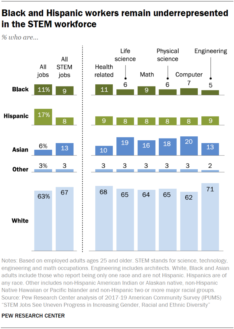 Chart showing detailed data of representation of Black, Hispanic, Asian, other, and White workers in STEM workforce