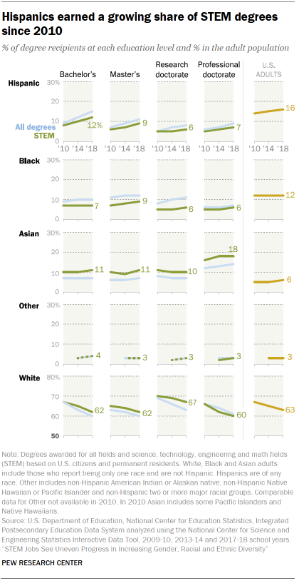 Chart shows Hispanics earned a growing share of STEM degrees since 2010