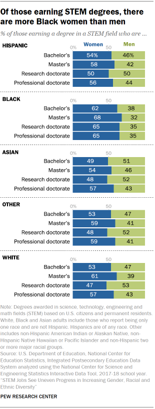 Chart shows of those earning STEM degrees, there are more Black women than men