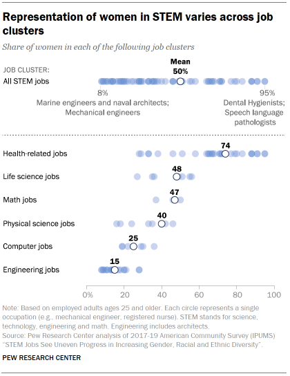 Chart shows representation of women in STEM varies across job clusters