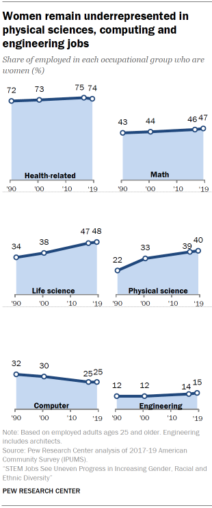 Chart shows women remain underrepresented in physical sciences, computing and engineering jobs