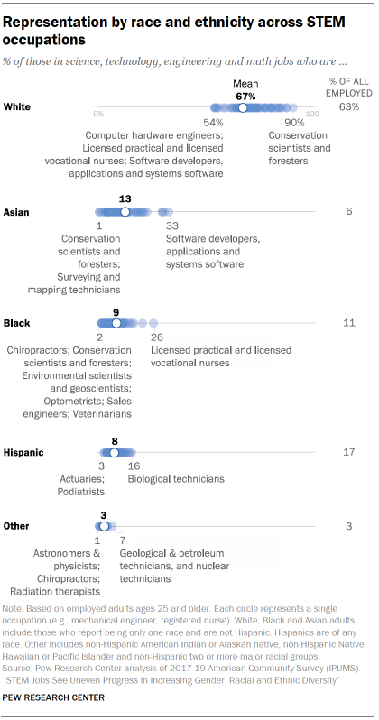 Chart shows representation by race and ethnicity across STEM occupations