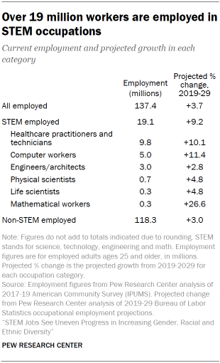 Chart shows over 19 million workers are employed in STEM occupations