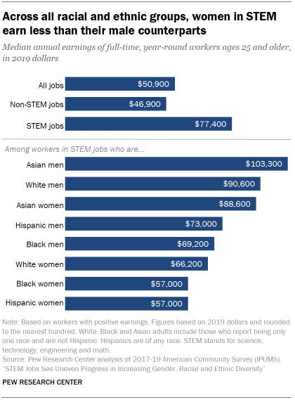 Chart shows across all racial and ethnic groups, women in STEM earn less than their male counterparts