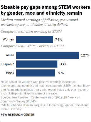 Chart shows sizeable pay gaps among STEM workers by gender, race and ethnicity remain