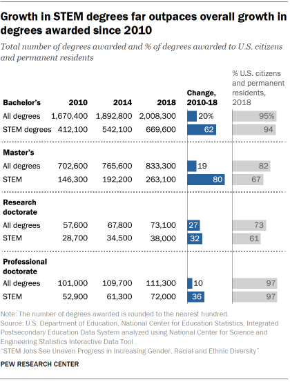 Chart shows growth in STEM degrees far outpaces overall growth in degrees awarded since 2010