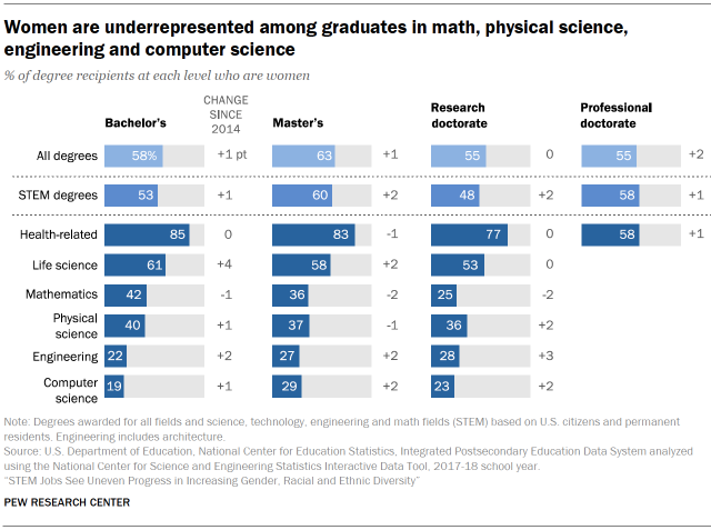 Chart shows women are underrepresented among graduates in math, physical science, engineering and computer science