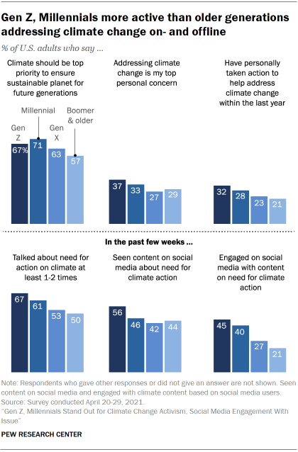 Chart shows Gen Z, Millennials more active than older generations addressing climate change on- and offline