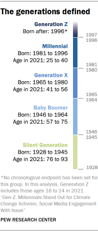 Chart shows the generations defined