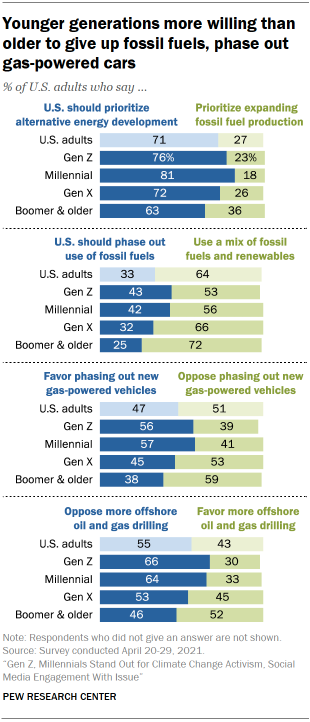 Chart shows younger generations more willing than older to give up fossil fuels, phase out gas-powered cars