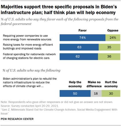 Chart shows majorities support three specific proposals in Biden's infrastructure plan; half think plan will help economy