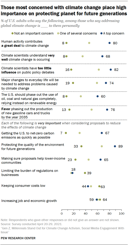 Chart shows those most concerned with climate change place high importance on protecting planet for future generations