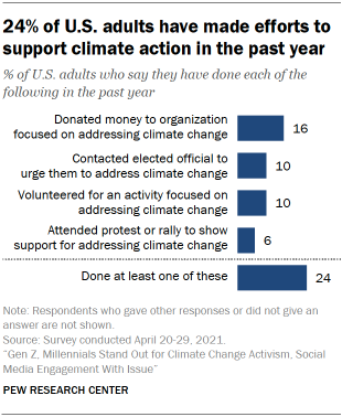 Chart shows 24% of U.S. adults have made efforts to support climate action in the past year