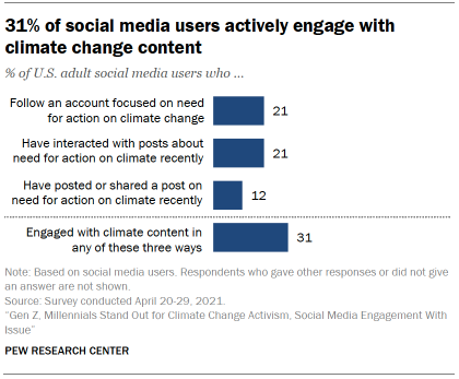 Chart shows 31% of social media users actively engage with climate change content