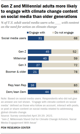 Chart shows Gen Z and Millennial adults more likely to engage with climate change content on social media than older generations