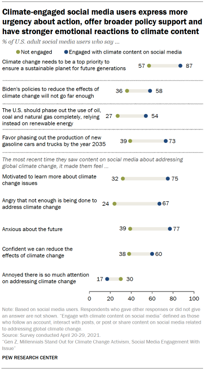 Chart shows climate-engaged social media users express more urgency about action, offer broader policy support and have stronger emotional reactions to climate content