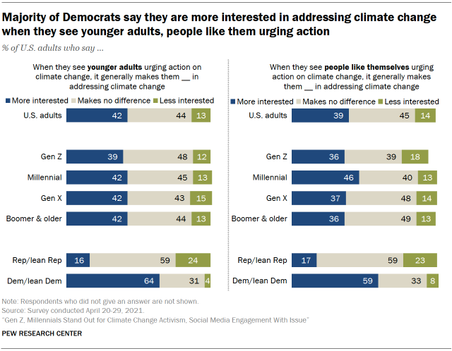 Chart shows majority of Democrats say they are more interested in addressing climate change when they see younger adults, people like them urging action