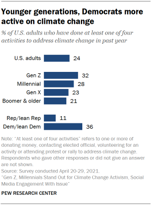 Chart shows younger generations, Democrats more active on climate change