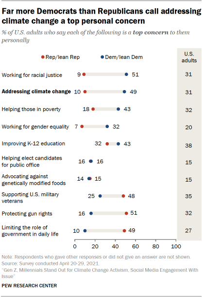 Chart shows far more Democrats than Republicans call addressing climate change a top personal concern