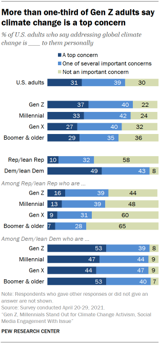 Chart shows more than one-third of Gen Z adults say climate change is a top concern