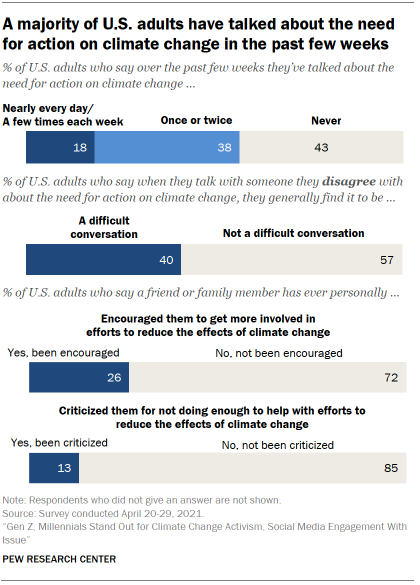 Chart shows a majority of U.S. adults have talked about the need for action on climate change in the past few weeks