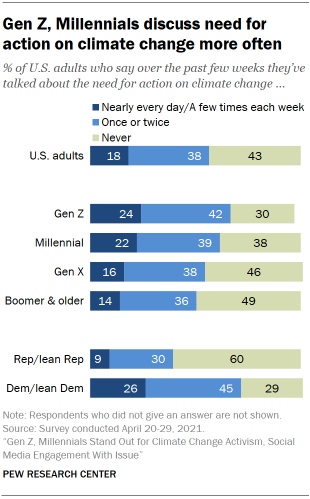 Chart shows Gen Z, Millennials discuss need for action on climate change more often