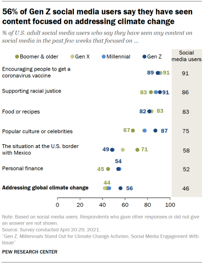Chart shows 56% of Gen Z social media users say they have seen content focused on addressing climate change