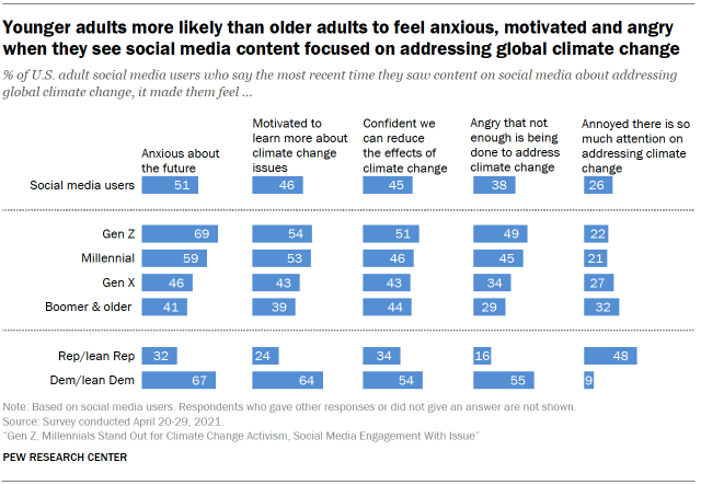 Chart shows younger adults more likely than older adults to feel anxious, motivated and angry when they see social media content focused on addressing global climate change
