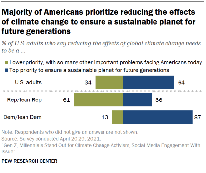 Chart shows majority of Americans prioritize reducing the effects of climate change to ensure a sustainable planet for future generations