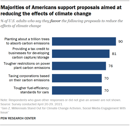 Chart shows majorities of Americans support proposals aimed at reducing the effects of climate change