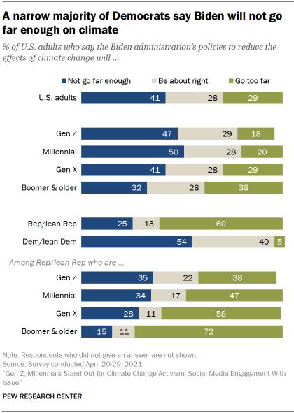 Chart shows a narrow majority of Democrats say Biden will not go far enough on climate