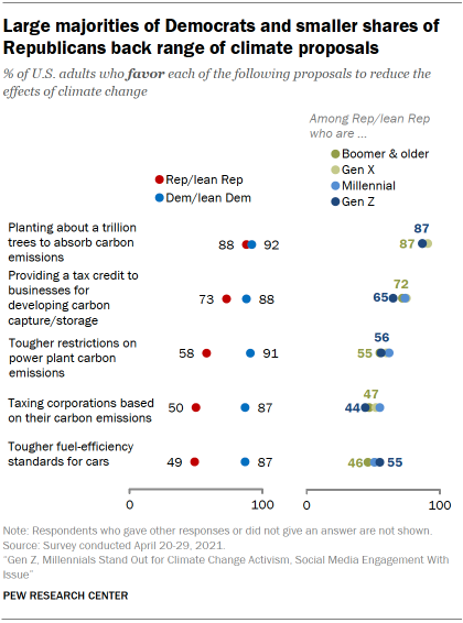Chart shows large majorities of Democrats and smaller shares of Republicans back range of climate proposals