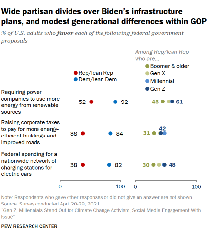 Chart shows wide partisan divides over Biden's infrastructure plans, and modest generational differences within GOP