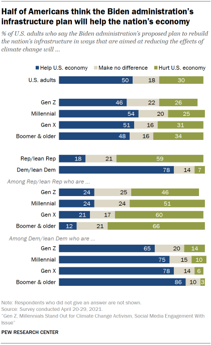Chart shows half of Americans think the Biden administration's infrastructure plan will help the nation's economy