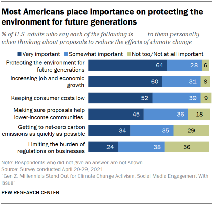 Chart shows most Americans place importance on protecting the environment for future generations