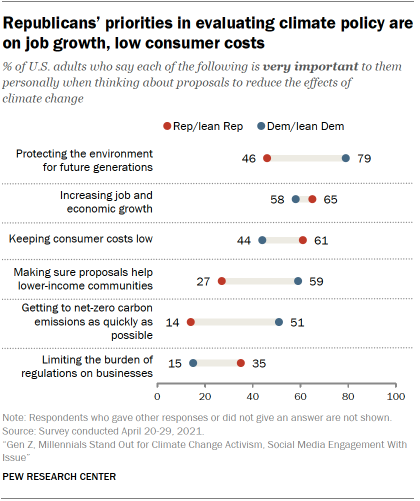 Chart shows Republicans' priorities in evaluating climate policy are on job growth, low consumer costs