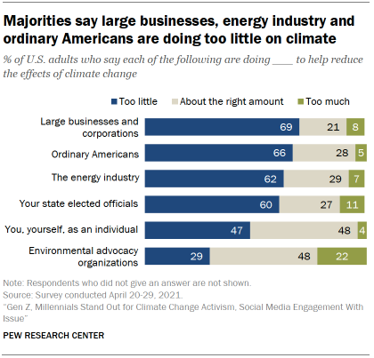 Chart shows majorities say large businesses, energy industry and ordinary Americans are doing too little on climate