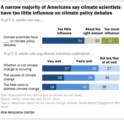 Chart shows a narrow majority of Americans say climate scientists have too little influence on climate policy debates