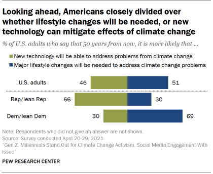 Chart shows looking ahead, Americans closely divided over whether lifestyle changes will be needed, or new technology can mitigate effects of climate change