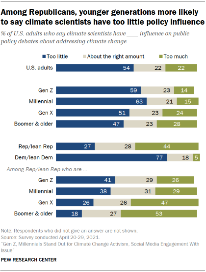 Chart shows among Republicans, younger generations more likely to say climate scientists have too little policy influence