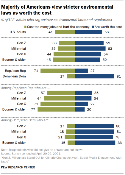 Chart shows majority of Americans view stricter environmental laws as worth the cost