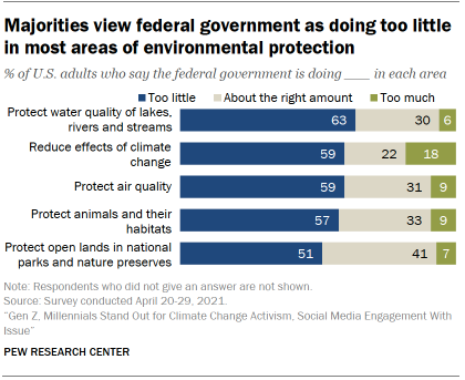 Chart shows majorities view federal government as doing too little in most areas of environmental protection