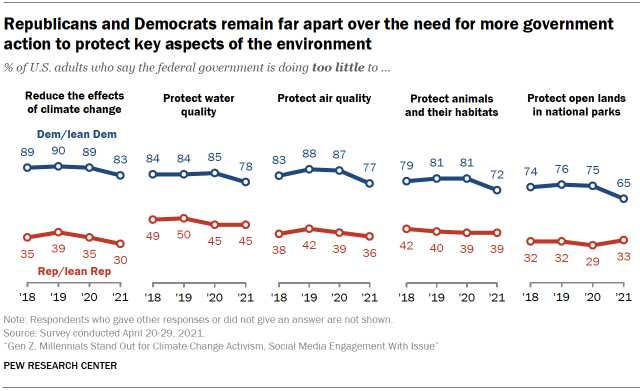 Chart shows Republicans and Democrats remain far apart over the need for more government action to protect key aspects of the environment