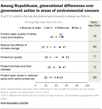 Chart shows among Republicans, generational differences over government action in areas of environmental concern