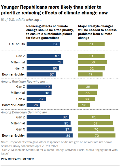 Chart shows younger Republicans more likely than older to prioritize reducing effects of climate change now